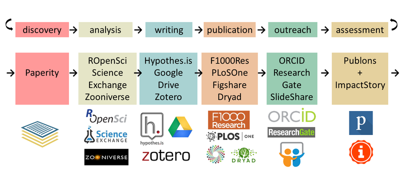 Workflows Open Science